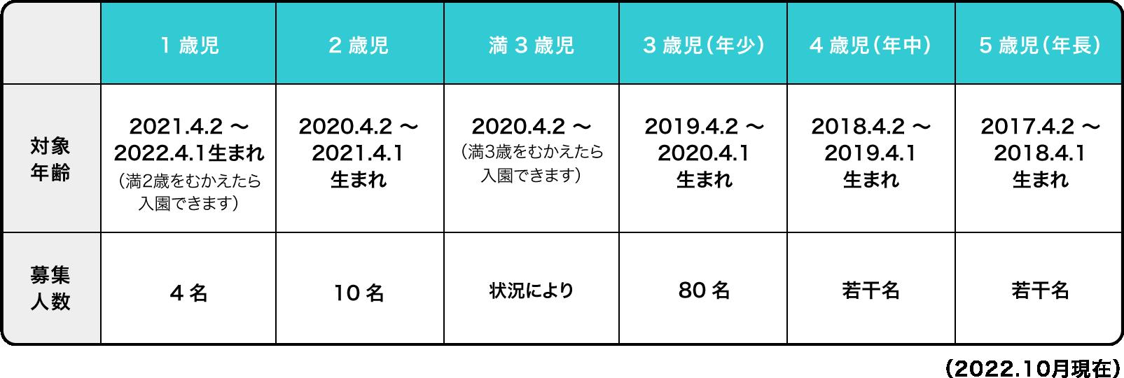 募集要項(2019.11月現在)